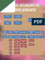 Struktur Organisasi Rs Ppt