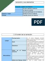 Esquemas  Lengua Castellana 1ESO U3