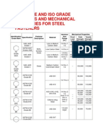 Mechanical Properties for Steel Fasteners