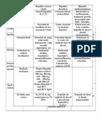 fisa gastrologie