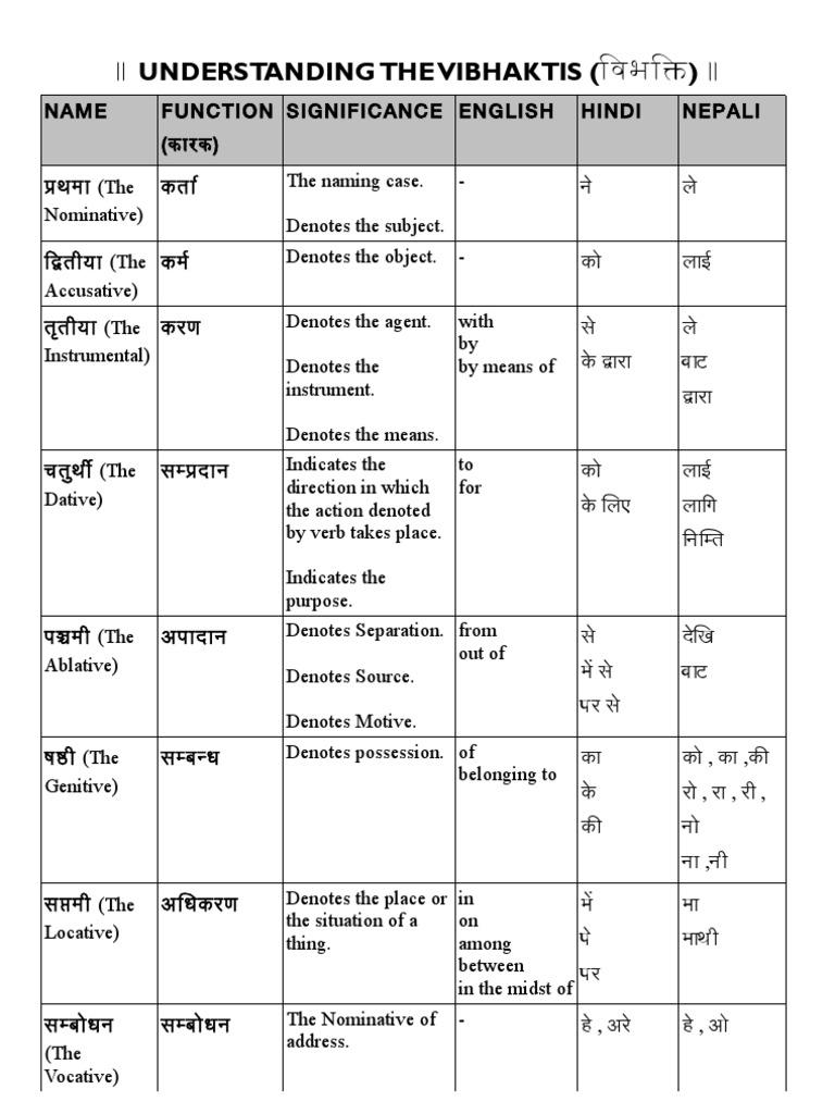 Vibhakti (विभक्ति)