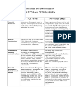 Differences of PFRS for SMEs