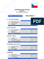 B. Final Results All Groups