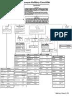MEA Organisatn Structure