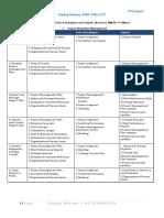 PMP Processwise ITTOs