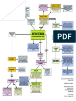 Mapa Conceptual de Autoeficacia