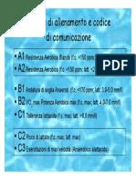 Modelli Di Allenamento e Codice Di Comunicazione