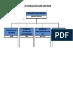 Struktur Organisasi Instalasi Sanitarian
