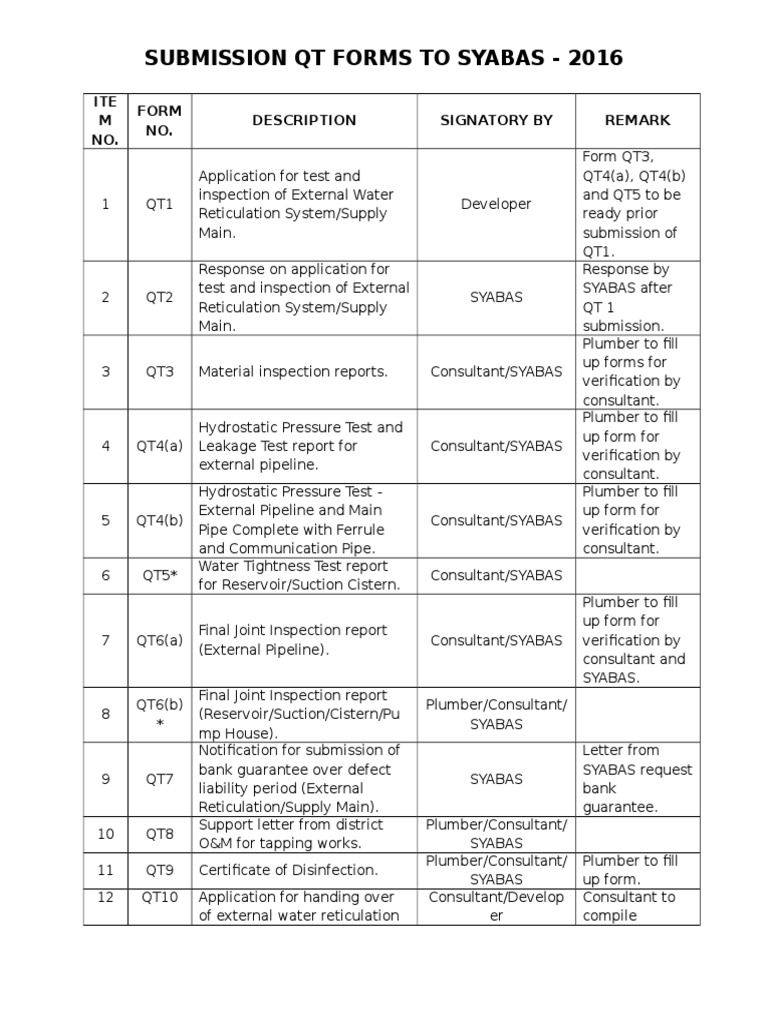Qt Forms Summary Qt1 Qt11