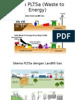 Skema PLTSa (Waste to Energy)
