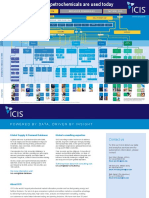 ICIS PetrochemicalsPoster