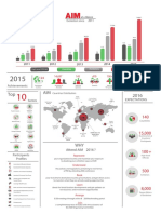 AIM Infographics Eng