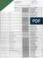 Distribución Horaria Del Departamento de Ciencias Básicas