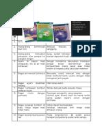 Senarai Peribahasa Dalam Buku Teks Tingkatan 1, 2 Dan 3