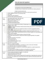 hitos-desarrollo-linguistico