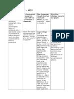 wp2 revision matrix