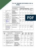 Requirement of Bitumen (VG & PMB)