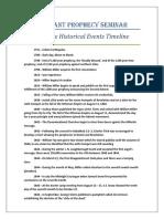Timeline of Millerite History