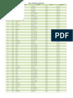 Scheduled Pincode 5801