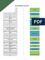TS & PROC flow chart.xlsx