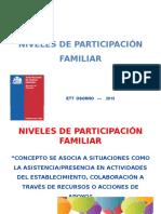 Niveles de Participación Familiar