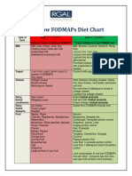 Fodmap Diet Chart
