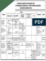 SOP Penetapan Pengembang Pembangkit Listrik Bioenergi