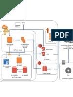 AWS Flow Diagram