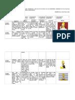 Formato U1-A1 Cuadro Comparativo- Sofía