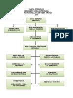 Carta Organisasi Disiplin