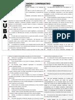 Cuadro Comparativo (Cuba-chile-Argentina y Mexico)