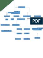 Materia Diagrama de Flujo