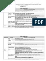 Matriz Competencias Capacidades e Indicadores 2º Grado