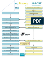 Guide to the Conveyancing Process (Flowchart)