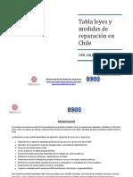 Tabla leyes y medidas de reparación en Chile