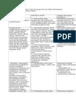 Contoh Analisis Keterkaitan KI Dan KD Dengan IPK Dan Materi Pembelajaran