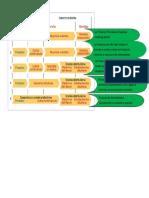 AA11 Evidenvia 7 Mapa Conceptual Objetivos y Restricciones Del Canal de Distribución
