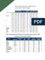 Datos Pigap