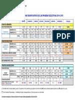 Resumen de Los Datos Mas Significativos de Las Pruebas 2014-2015