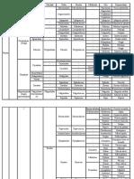 clasificarea plantelor
