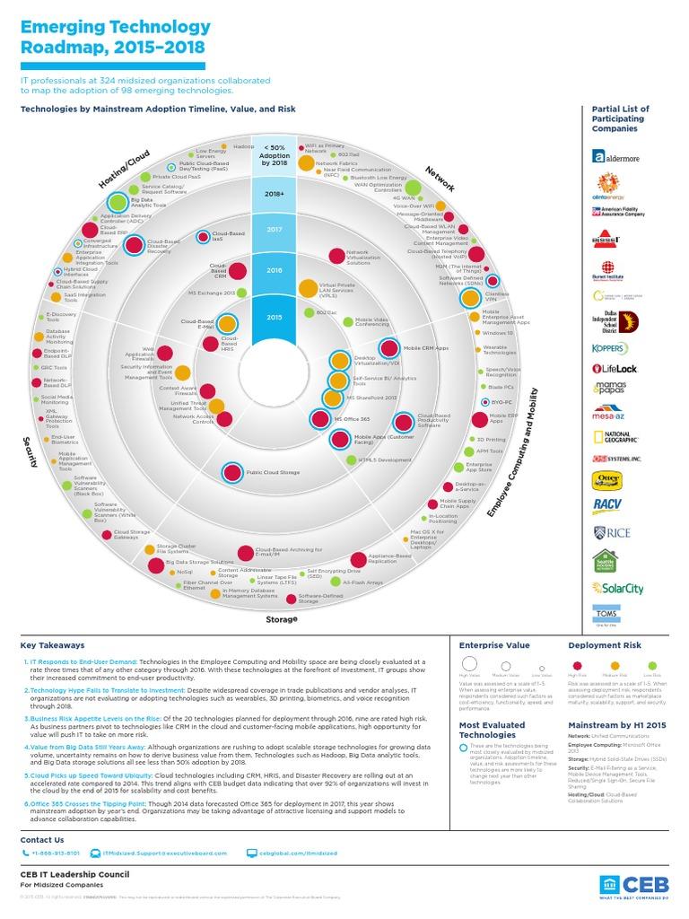 ceb emerging technology roadmap 2015 2018 cloud computing computer data storage