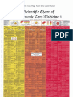 GNM Scientific Chart