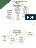 260855363-Mind-Map-Pentaksiran-Psv.pptx