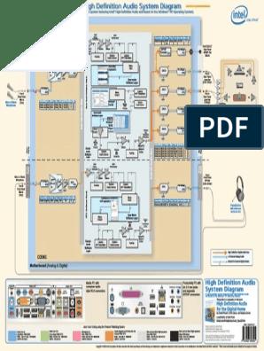 High Definition Audio System Diagram Poster | Sound ... on definition line chart, definition tree diagram, definition line art,
