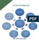 Tipos de Sistemas de Infortmacion