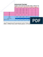 CRD RBD Factorial FRBD Design Analysis Sheet in Excel by Sangita
