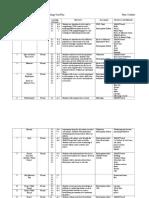 rocks unit plan table