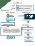 TRABAJO DOMESTICO mapa conceptual.docx
