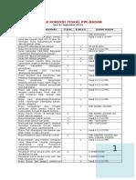 Daftar Koreksi Fiskal 2015
