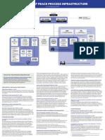 GPH-MILF Peace Process Infrastructure